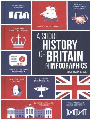 A Short History of the UK in Infographics   Dodax.de